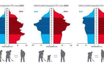 Kde je důchodová reforma?